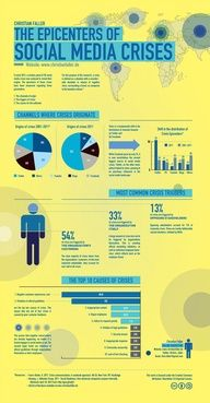What Causes Social Media Crises, And How Do They Spread? #infographic