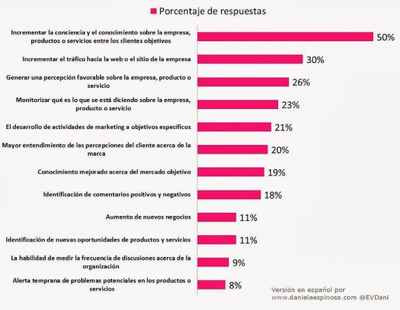 Los 12 beneficios más importantes según las Empresas de usar Social Media