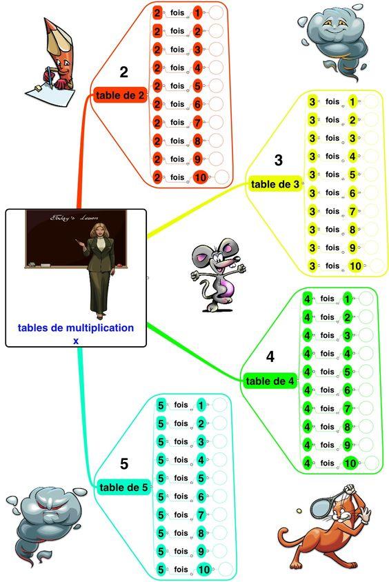 Un exemple de carte heuristique pour les tables de - Apprentissage table de multiplication ...