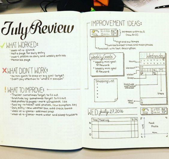 Inspiracje do bullet journala, page idea, layout, planowanie, organizacja