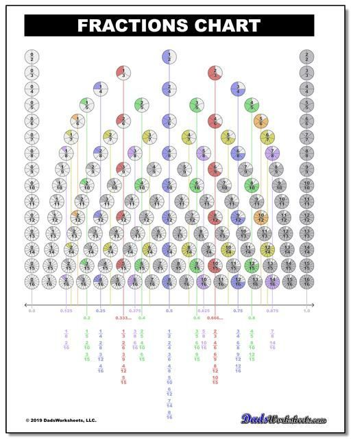 Pin By Celine Zhang On Ece Math Fraction Chart Fractions Worksheets Fractions