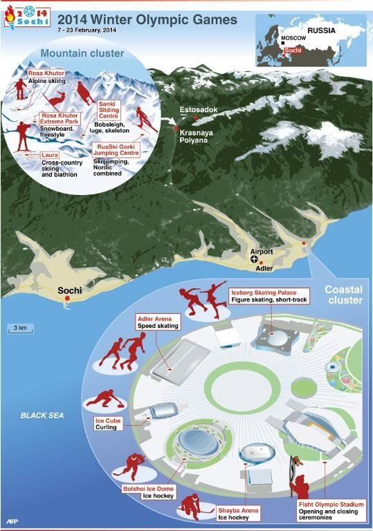 2014 Winter Olympics Competition Sites