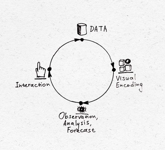TauCharts. Data focused javascript charting library. |