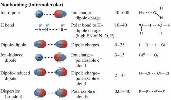 Chapter 8 covalent bonding worksheet answer key pearson
