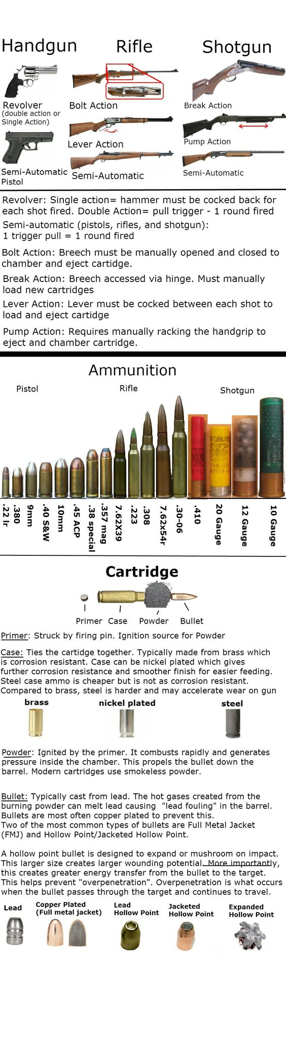 Gun Infographic (see link for more) - visit us at the World Shooting and Recreational Complex, Sparta, IL