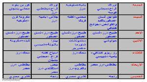 نتيجة بحث الصور عن جدول اكلات الاسبوع Periodic Table