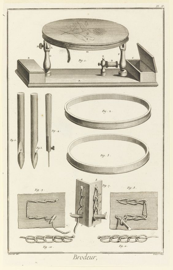 "Print, ""Brodeur, from Diderot's Encyclopaedia"", 1763 Engraving on white paper. - https://collection.cooperhewitt.org/objects/18613523/"