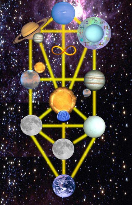 生命之樹上的每個Sephirot都與一顆行星有關