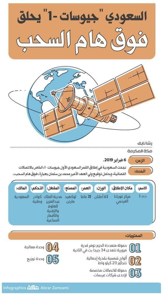 إنفوجرافيك السعودي جيوسات 1 يحلق فوق هام السحب جراف السعودية الأقمار الصناعية