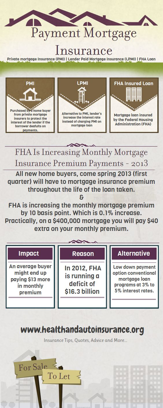 private mortgage insurance mortgage rates and what is on pinterest. Black Bedroom Furniture Sets. Home Design Ideas
