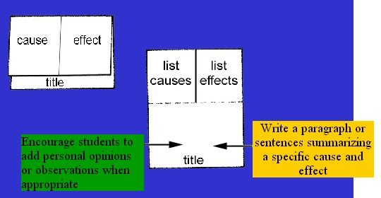 cause and effect literacy