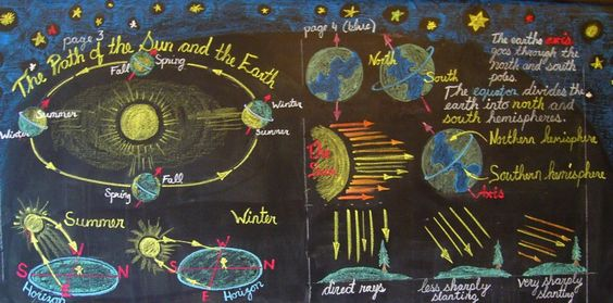 Waldorf ~ 6th grade ~ Astronomy ~ chalkboard drawing