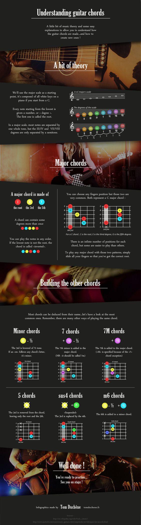 Understanding Guitar Chords   #Infogaphic #Guitar #Music