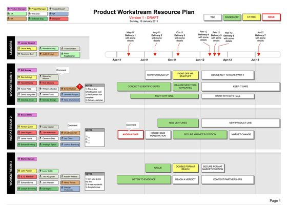 Resource Plan Visio With Resource Types  Names Template  Web