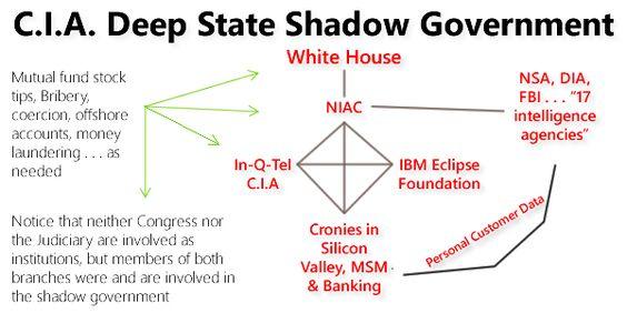 Deep State organizational chart -WAKE UP - Pinterest Obama - blank organizational chart