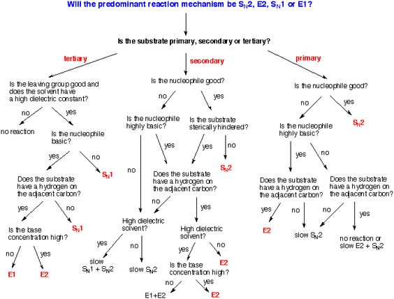 chart more chemistry nerd chemistry class chemistry facts chemistry ...