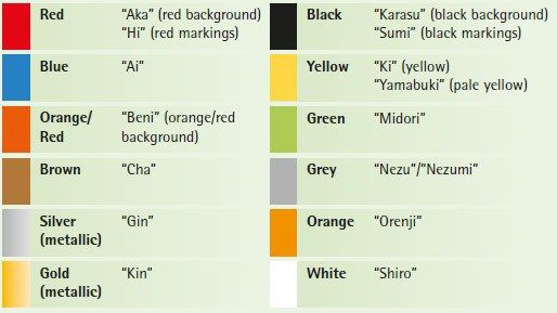 Awesome Types Of Koi Varieties You Need To Know 2019 Koi Fish Colors Color Meaning Chart Color Meanings