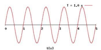Representación de un movimiento senoidal en el que el periodo de oscilación va aumentando.