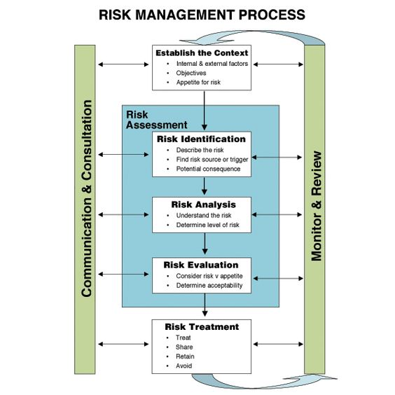 process of risk assessment INFO GRAPHICS GALORE Pinterest - sample it risk assessment