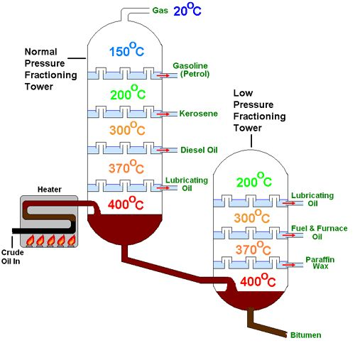 This easy to follow diagram shows all the key stages and products from the process of fractional distillation of crude oil.