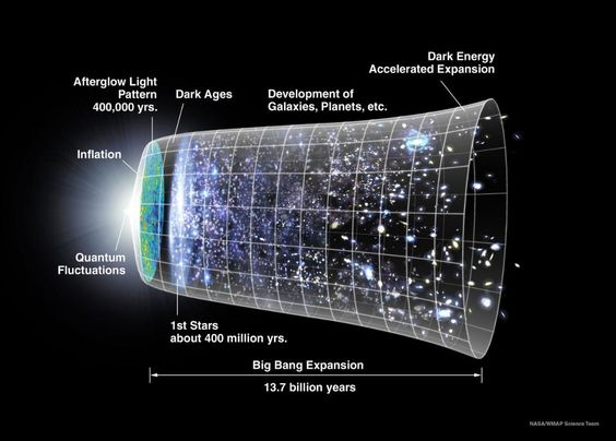 The evolution of our Universe as we know it to be requires the cosmological parameters to take on a particular set of values; too different and this Universe would never give rise to lifeforms like us. Image credit: NASA / WMAP science team.
