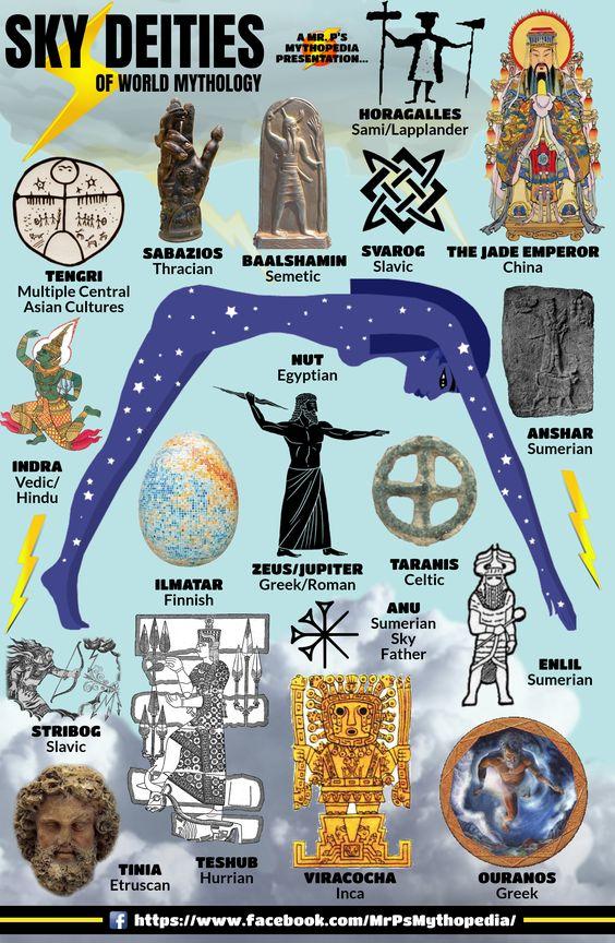 Sky Deities of World Mythology! #SkyDeities #SkyGods #Sky #Gods #Mythology #Infographic #MrPsMythopedia https://www.facebook.com/MrPsMythopedia/