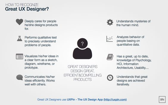 The UX Design Process What Clients Need to Know Design process - ux designer job description
