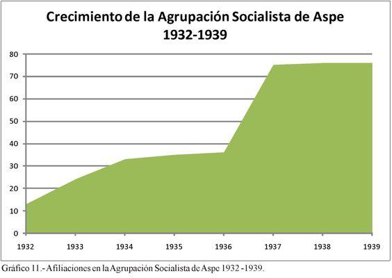 Gráfico 11. (Página 258).- Afiliaciones en la Agrupación Socialista de Aspe 1932 -1939. Elaboración propia.