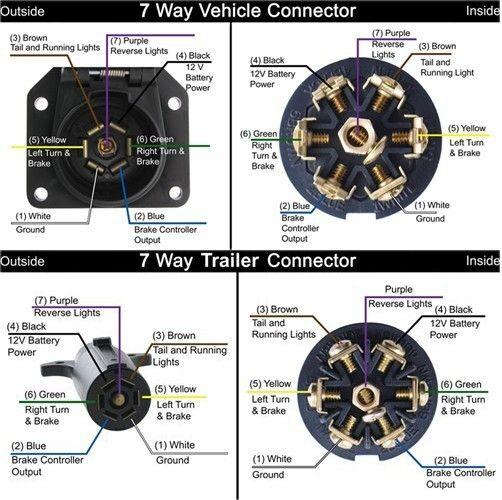 Gm 7 Pin Tow Wiring Diagram