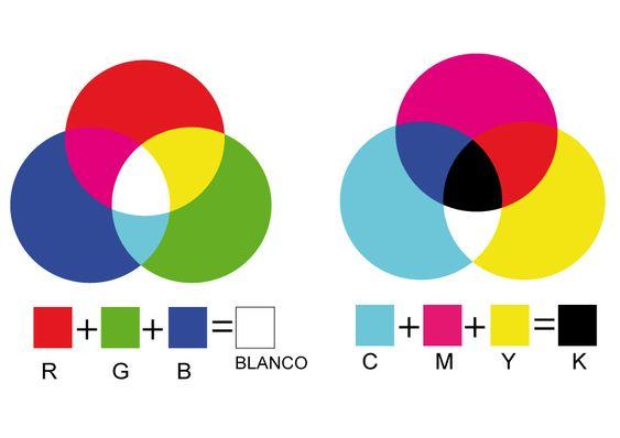 Tässä kuvassa on vasemmalla puolella RGB väriavaruuden värit, red, green ja blue. Oikealla puolella taas on CMYK väriavaruuden värit, cyan, magenta, yellow ja key eli musta. Lisäksi molemmista väritiloista on tehty omat väriympyrät, joissa näkyvät kaikki väritilan perusvärit sekä väriympyrän keskiosan väri, joka on RGB väritilassa valkoinen ja CMYK väritilassa musta.