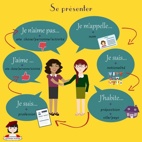Le français et vous — Se présenter