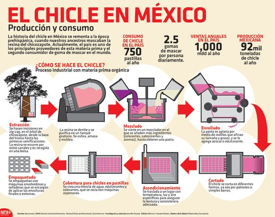 La historia del chicle en m xico se remonta a la poca for Descripcion del proceso de produccion