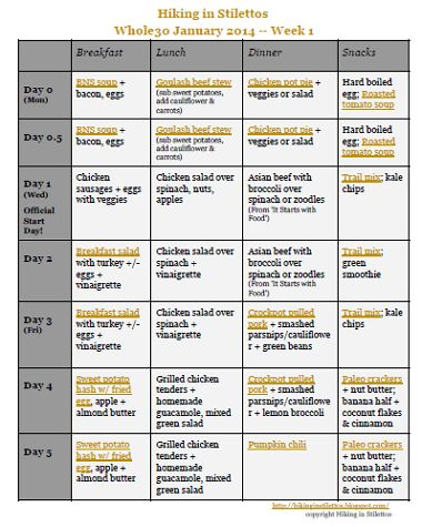 whole 30 approved food list pdf