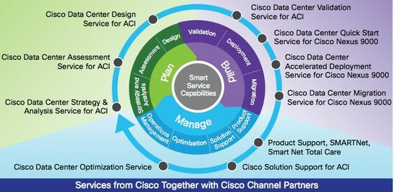 Services from Cisco Together with Cisco Chanel Partners