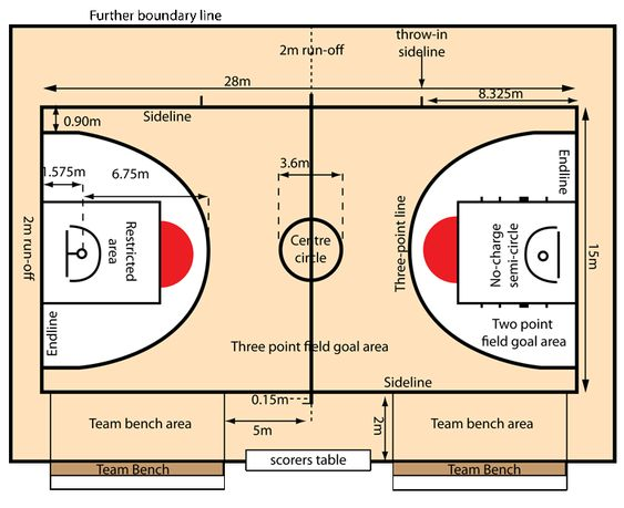 Basketball australia court dimensions basketball for Basket ball court dimentions