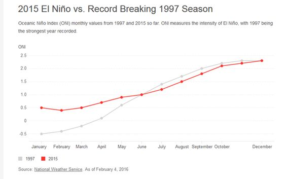 The big El Niño event we are experiencing worldwide this year could be providing a long-distance pathway to spread potentially deadly diseases including cholera, according to a new study.