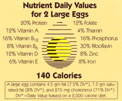 Egg Nutritional Information | 4-H: Poultry | Pinterest | Poultry ...