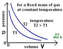 Boyle's Law, P versus V graph