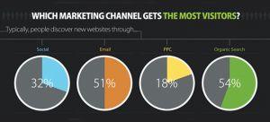 canales de marketing online más efectivos