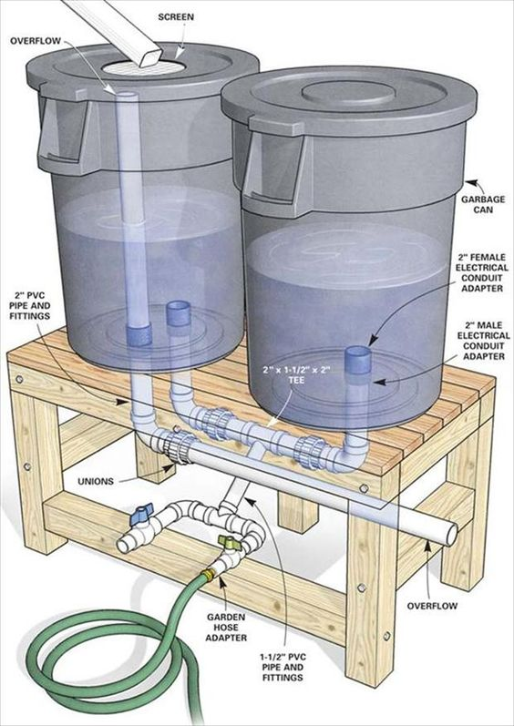 rainwater catchment system.  Rotate this 90 degrees, and make the second U bend into a T bend with a cap, and you could add more garbage bins as necessary to extend capacity.   It would make a good start for a garden irrigation system.: