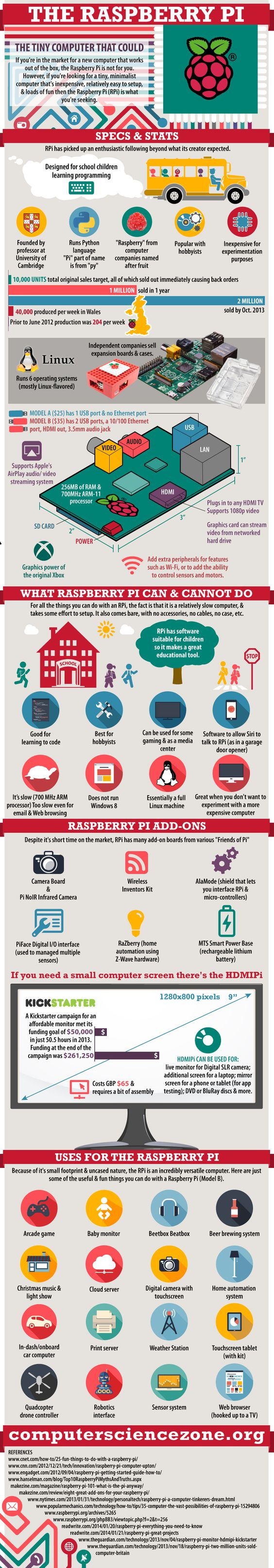 The Raspberry Pi: The Tiny Computer That Could - Computer Science Zone