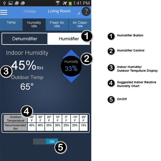 Manual Humidifier Control.   Tap Humidifier under the humidity tab to access the humidifier screen. To control your humidifier's status, tap On/Off. Tap the arrows on the Humidifier Control icon to set the desired indoor humidity level. You should consult the Suggested Indoor Relative Humidity Chart at the bottom of the screen when determining what level to set your relative humidity.