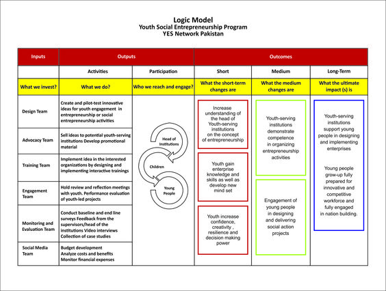 Youth Program Logic Model  Find Great Community Builders At