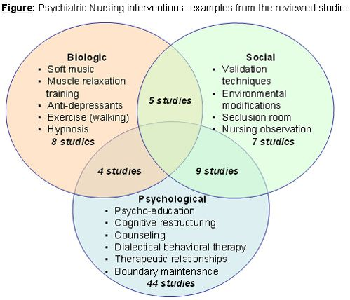 Biopsychosocial Model Essays (Examples)