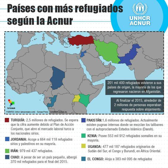 Conozca los países con mayor cantidad de refugiados según ACNUR.