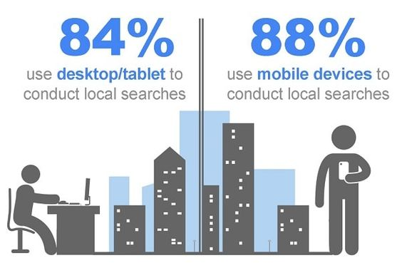 RT DlinkersSEO The importance of #LocalSEO compared as before: https://t.co/5hva1uOzcL (to view copy and paste link into browser)