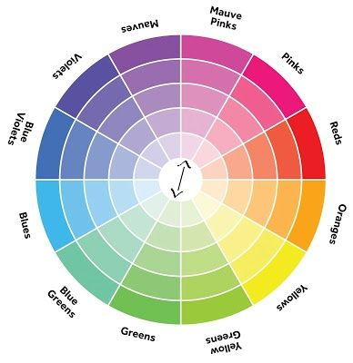 How to use the colour wheel complimentary