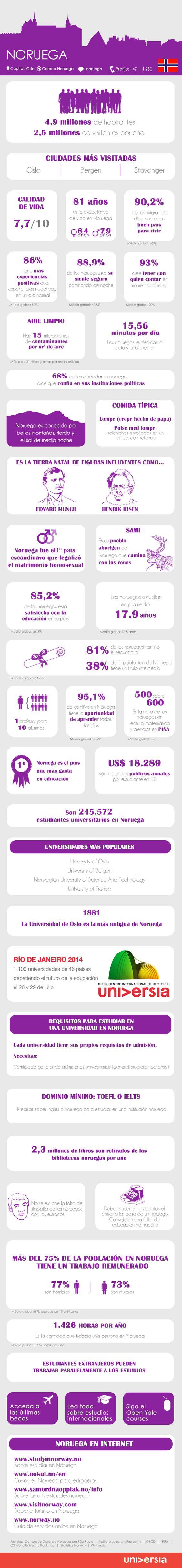 30 claves para estudiar y trabajar en Noruega #infografia #infographic #empleo