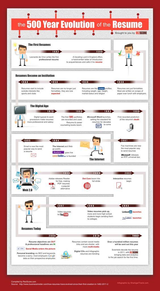 Creative resume samples