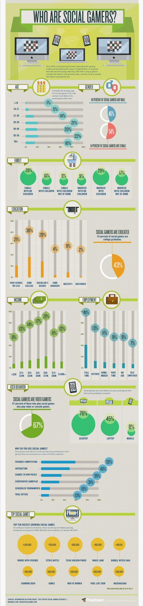 Infographic: Women play Social Games more than Men